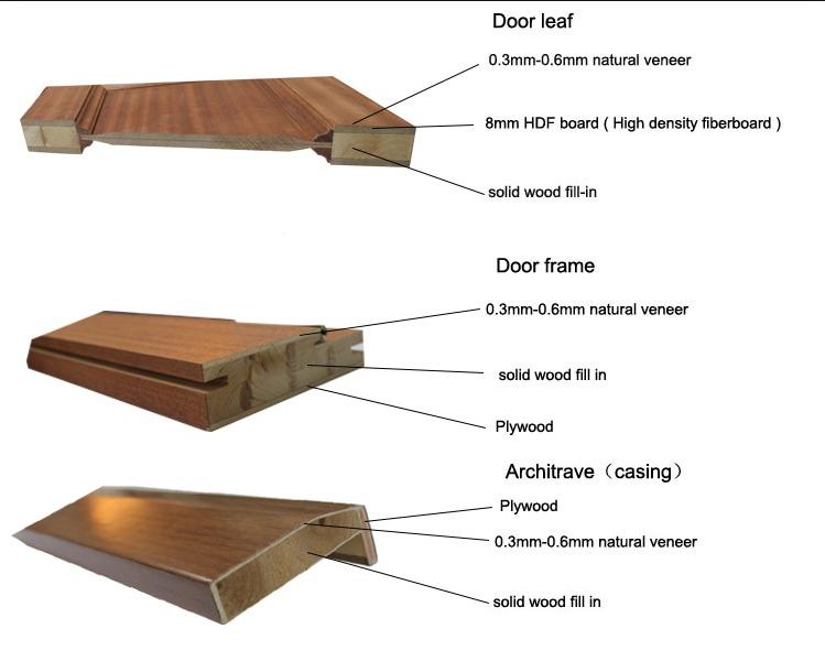 Casen american modern luxury doors factory for bedroom-2